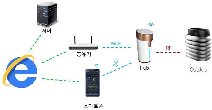 레오테크 실내외 동시 공기질 측정 솔루션 에어텀블러 구성도