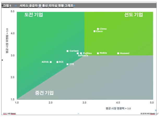 시에나, 최고 광네트워크 하드웨어 공급업체 선정
