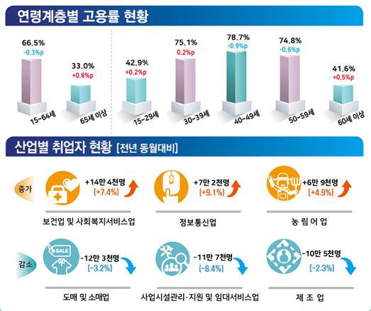 연령계층별 고용률 현황 및 산업별 취업자 현황(자료:통계청)