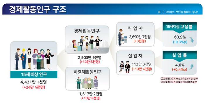 경제활동인구 구조(자료:통계청)