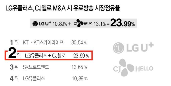 [이슈분석] 유료방송 M&A '폭풍전야'