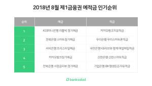 KEB하나은행-카카오뱅크, 1금융권 예·적금 베스트 1위 등극