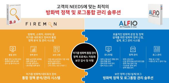 쿠도커뮤니케이션, 파이어몬 연동 제품 `알피오' 출시