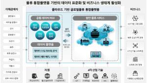 공공 최대 클라우드 사업 뜬다…1500억 부산항 클라우드 물류 플랫폼 구축