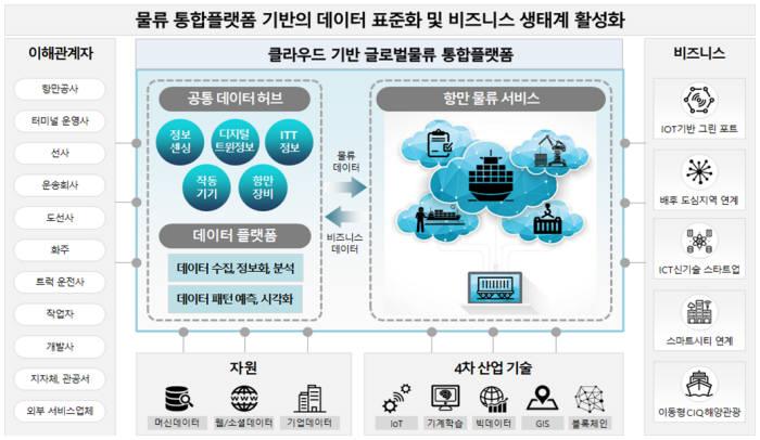 글로벌 항만물류플랫폼 기반 비즈니스 생태계 개념도. 부산항만공사 제공