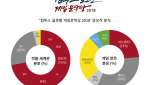 컴투스 글로벌 게임문학상 2018 응모작, 판타지 세계관 인기