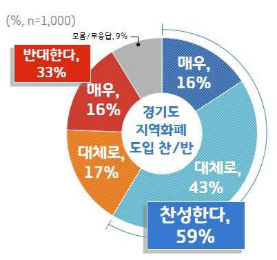 """경기도민 10명 중 6명 """"경기도 지역화폐 도입 찬성"""""""