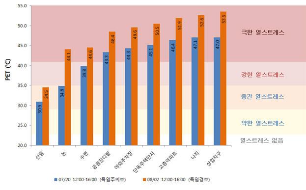 토지이용에 따른 2018년 여름철 주간 열스트레스 지표 결과. [자료:국립환경과학원]