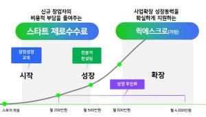 네이버, 신규 창업자 결제 수수료 없앤다... 판매대금 선지급으로 성장 지원까지