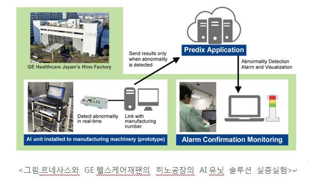 日 르네사스, AI유닛솔루션 생산성 향상 실증실험 성공