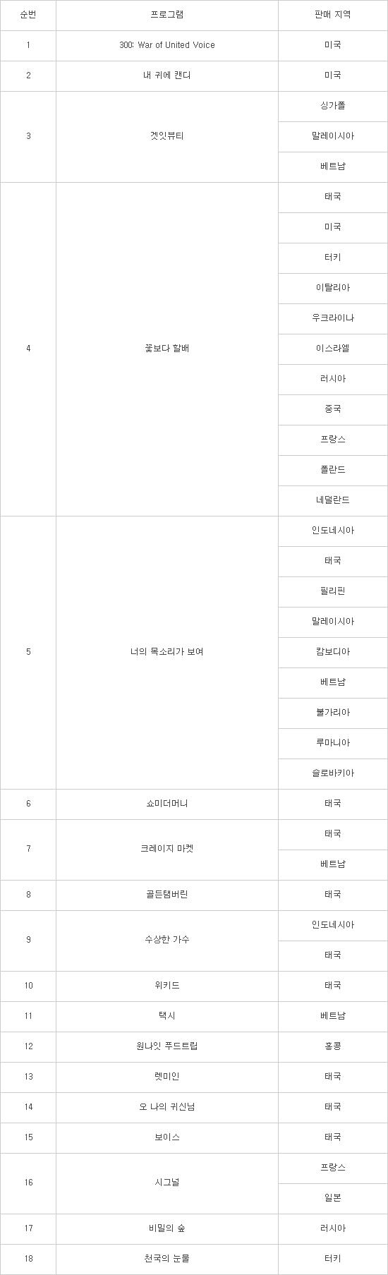 CJ ENM, tvN 떼창 예능 '300' 美 수출