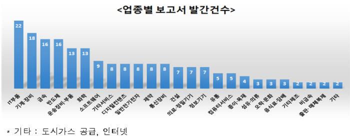 자료:한국거래소
