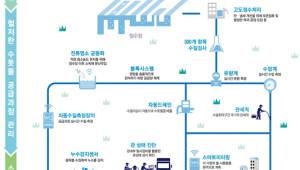 세종시 수돗물 4차 산업혁명 기술로 관리한다