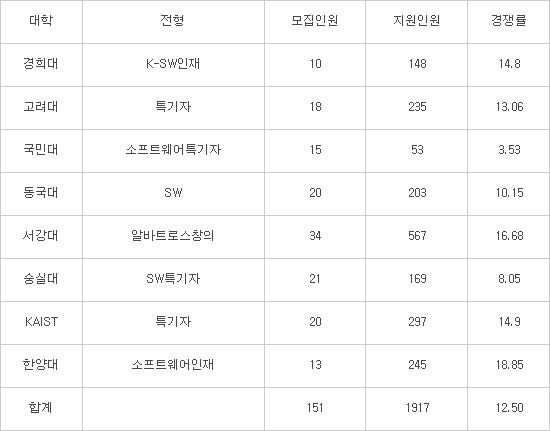 2019 SW특기자전형, 경쟁률 12.5대1로 대학평균 상회...코딩 外 다양한 능력이 합격 결정