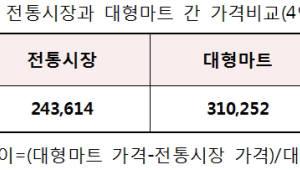"""소상공인시장진흥공단 """"추석 제수용품 전통시장이 대형마트보다 7만원 저렴"""""""