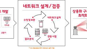 {htmlspecialchars(SK텔레콤, 5G 장비 연동 검증 규격 마련)}