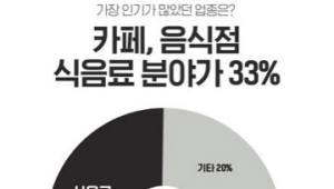 카카오페이 QR결제, 출시 3개월만에 신청 가맹점 10만곳 돌파
