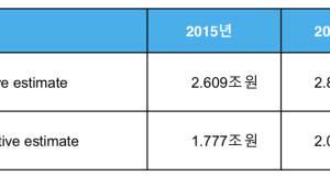 구글, 지난해 한국에서 3조원 넘게 벌어...