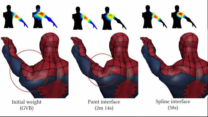 연구진의 자체 비교 실험 결과. 스플라인 인터페이스를 활용하면 기존 상용 SW를 사용할 때보다 작업 소요시간을 절반 이하로 줄일 수 있다. 스킨의 움직임도 자동 시스템이나 상용SW보다 자연스럽다.