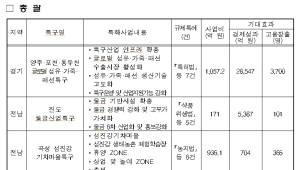 중기부, 지역특화발전특구 2곳 신규 지정...양주·포천·동두천, 진도 2164억원 투자