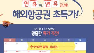 """티몬 """"추석 연휴 여행객 제주 줄고 해외 22% 증가"""""""