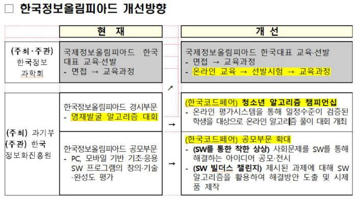 한국정보올림피아드 개선방향, 자료: 과학기술정보통신부