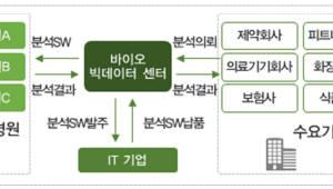 [바이오 플랫폼 시대를 열자]<4>분산형 바이오 빅데이터 사업단