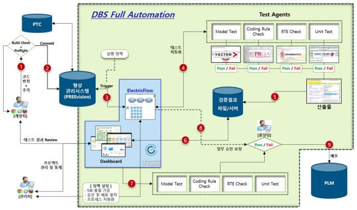 데브옵스(DevOps) 구성 평면도. 한컴MDS 제공