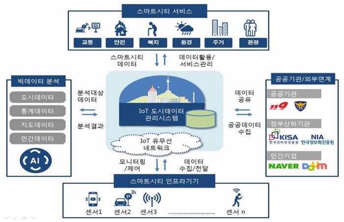 서울시 사물인터넷(IoT) 도시데이터 시스템 개념도. 서울시 제공