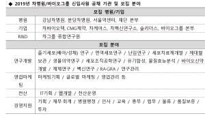 차병원·차바이오그룹, 대졸 신입사원 모집