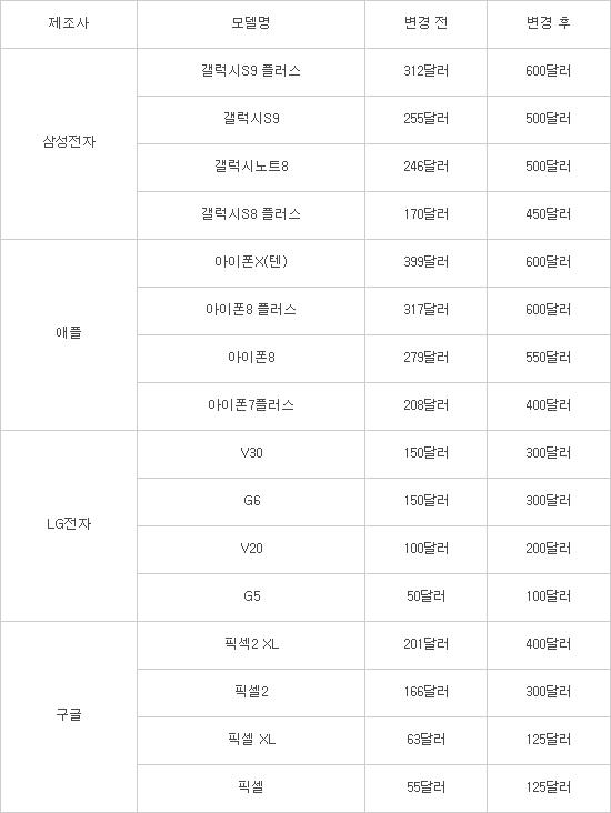 """[국제] """"美 아이폰X 이용자, 갤노트9 399달러에 구입"""""""