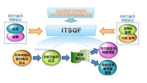 [IT분야 역량체계]ITSQF, 다양한 능력 반영해 인재 평가…역량관리·채용에 적극 활용