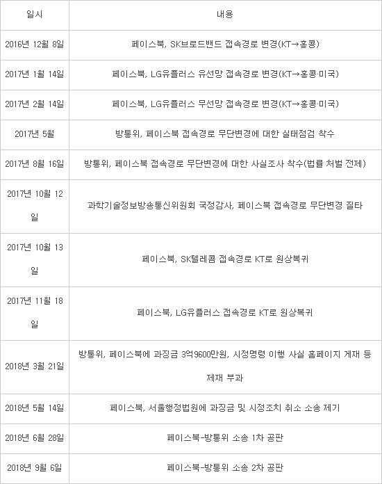 [단독]페이스북, 통신품질 저하 알고도 접속경로 변경···'캐시서버 강요' 정황