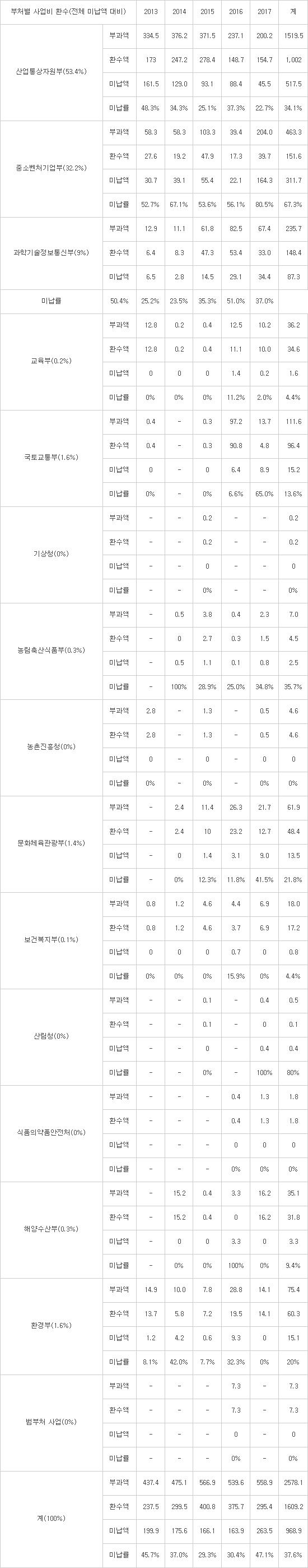"""부실 R&D 연구비 환수 규정 '구멍'…김경진 의원 """"규정 강화해야"""""""