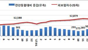 지난달 구직급여 신규 신청자 7개월만에 감소