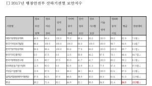 """[2018 국감]주승용의원 """"행안부 산하기관 보안지수 평균 64.5점…정보보안관리 시급"""""""