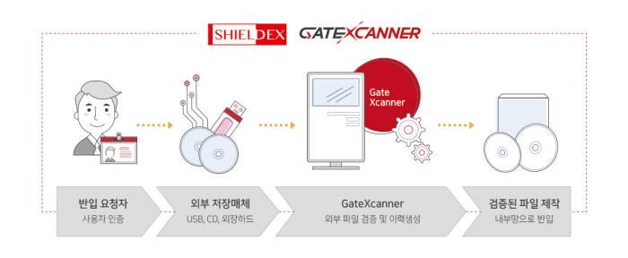 소프트캠프, 외부 유입 파일 검증 시스템 '게이트엑스캐너' 출시