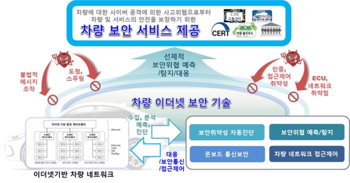 ETRI가 개발 중인 이더넷 보안 기술 개념도