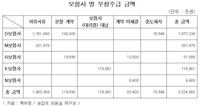 지식재산권 소송보험 정부지원금 수십억 보험사 부정 지급