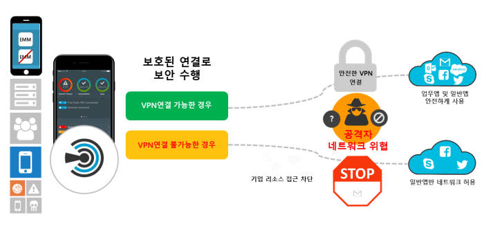 시만텍, 모바일 보안 솔루션 'SEP 모바일' 출시