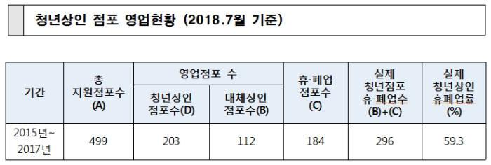 중기부 '꼼수통계' 전통시장 청년상인 휴·폐업률 낮춰..실제 60% 육박