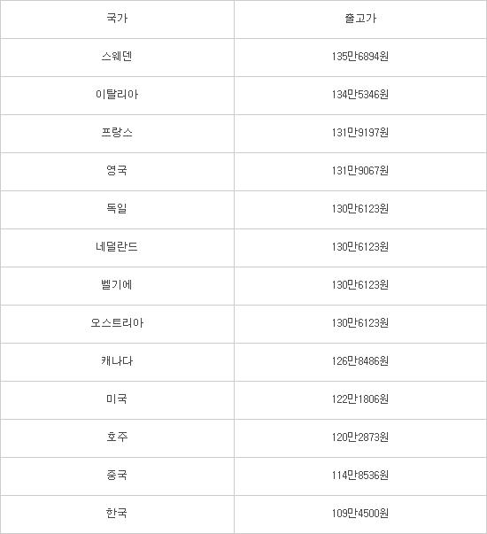 '갤럭시노트9' 한국 출고가, 13개국 중 가장 저렴