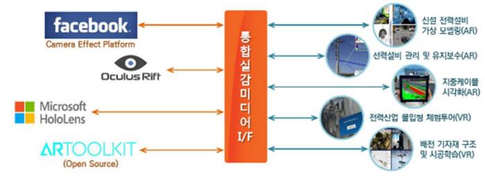에너지실감미디어인터페이스(eRMI) 솔루션 구조도.