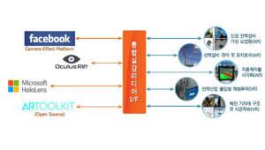 한전KDN, 전력 설비관리 AR·VR 기반 솔루션 확보