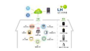 코맥스, LH 5000세대에 IoT 기반 스마트홈 구축