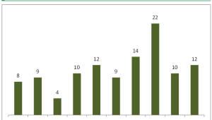 알츠하이머 조기진단 산업 확산...조영제 개발 주목
