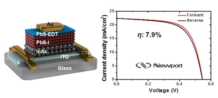 양자점 박막을 이용한 태양전지 모식도 및 전류-전압 곡선