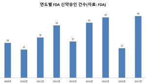 FDA, 올해 신약승인 사상 최다 눈앞..韓 성적은?