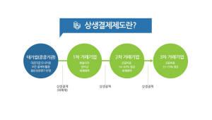 [단독]'상생결제' 주무부처 중기부, 산하기관 도입률 '0'