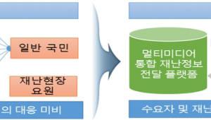 5G·UHD로 재난경보 효율 극대화···재난정보전달 플랫폼 개발